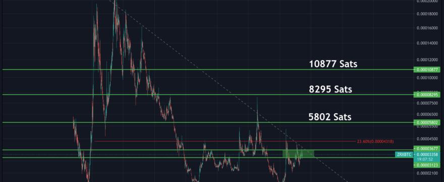 0x/BTC (ZRX)
