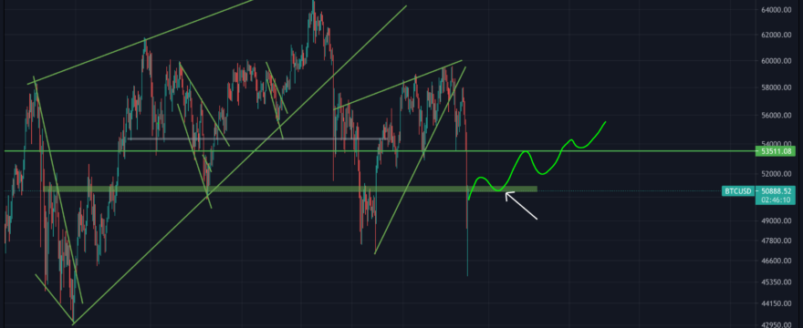 Did Bitcoin bottomed ?