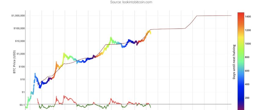 Bitcoin In Depth Macro Analysis