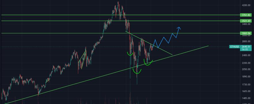 ETH/USD June