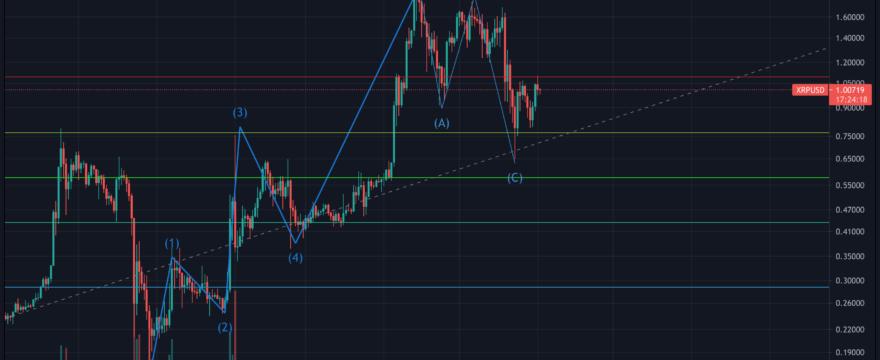 XRP/USD June