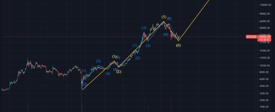 Bitcoin & Alt-coin Update (July)