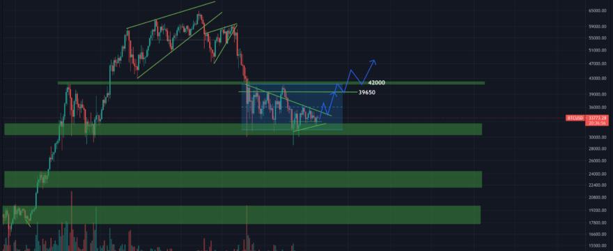 BTC/USD (Half July)
