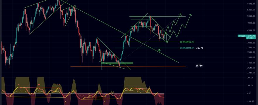 BTC/USD October Update