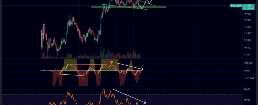 DYDX/USD